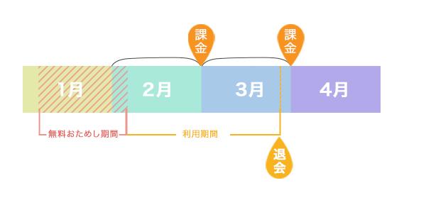 dマガジン課金サイクル