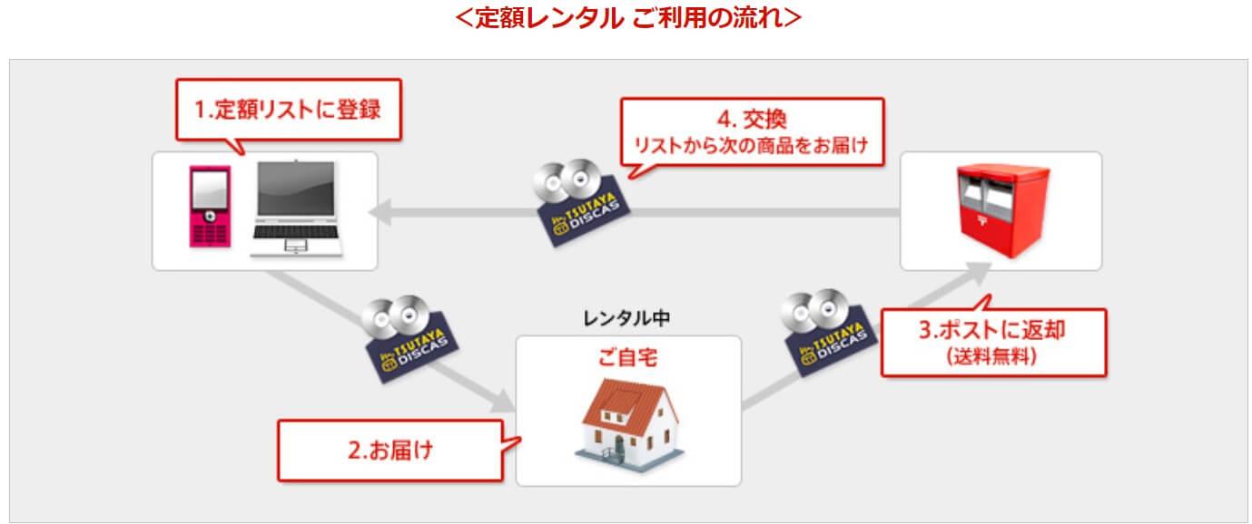 TSUTAYA DISCAS定額利用の流れ